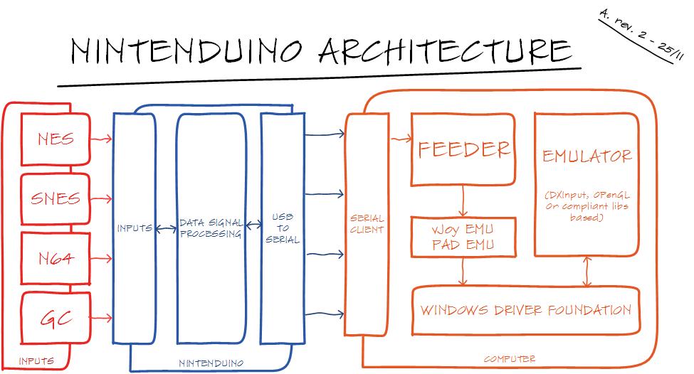 Project Architecture | Nintenduino Project Homepage