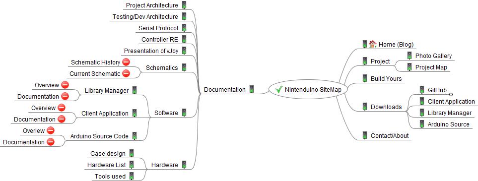Nintenduino SiteMap